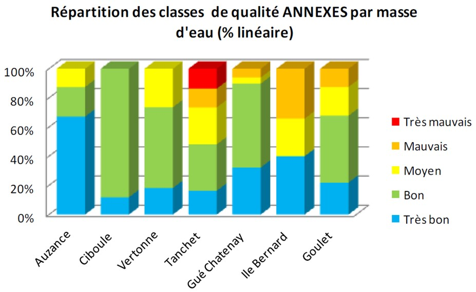 graphique classes qualité_annexes