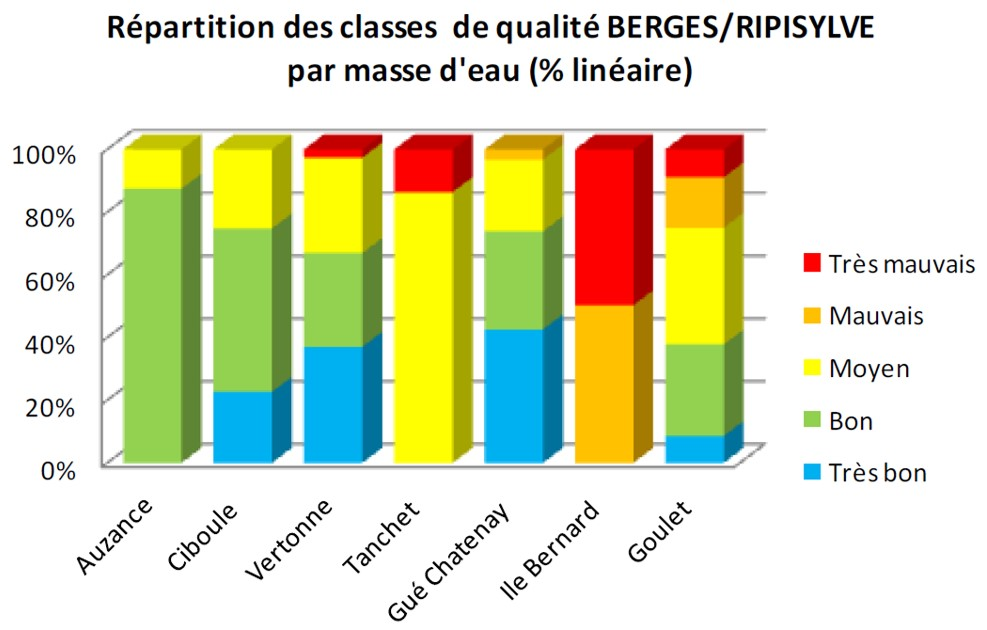 graphique classes qualité_berges-ripisylve